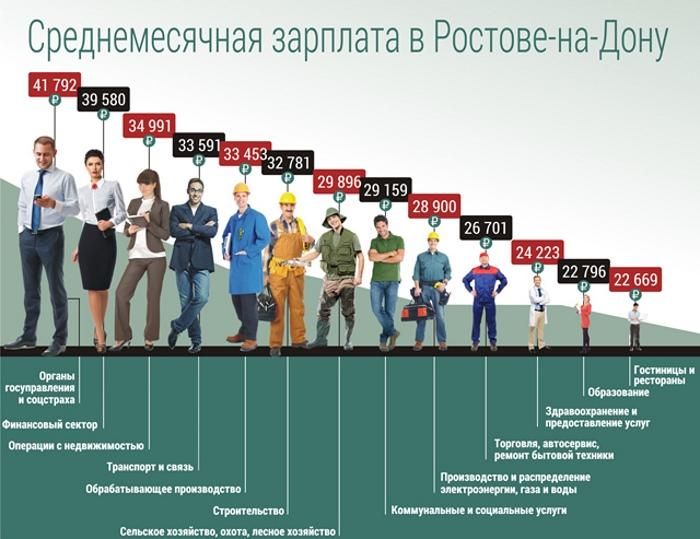 Самые высокие зарплаты в России