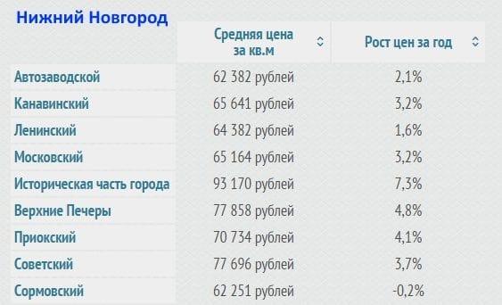 Самые низкие цены на жилье в России